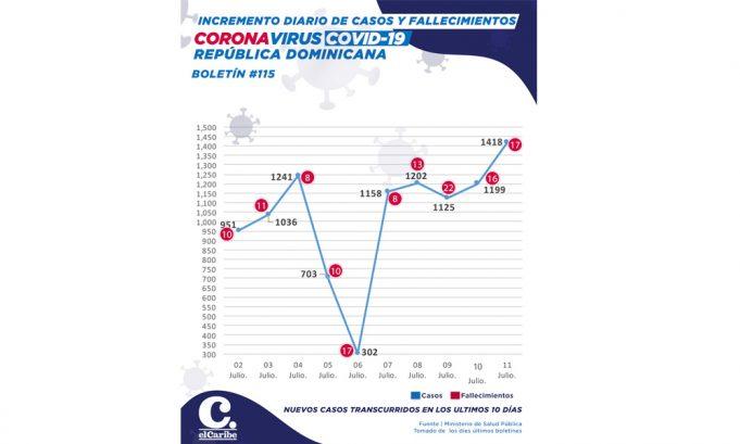 RD alcanza más de 7 mil casos COVID en seis días