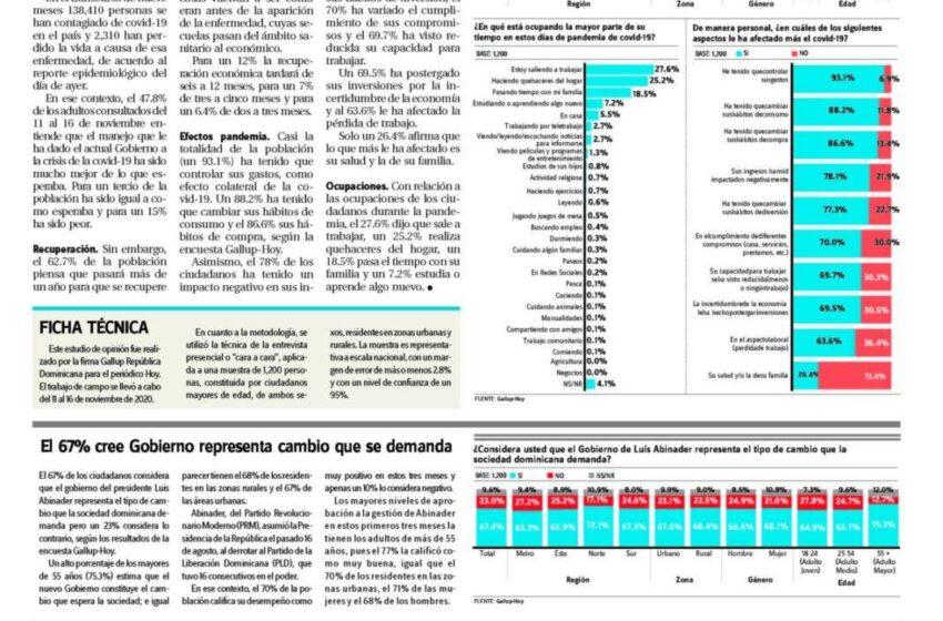 Gallup-Hoy: Mayoría aprueba manejo covid-19